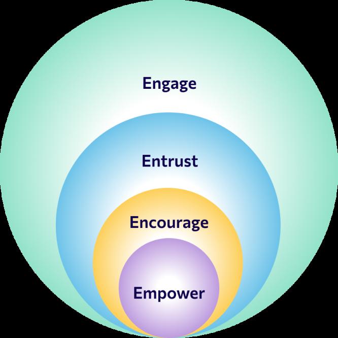 Visual Displaying the four pillars of Digital Empathy